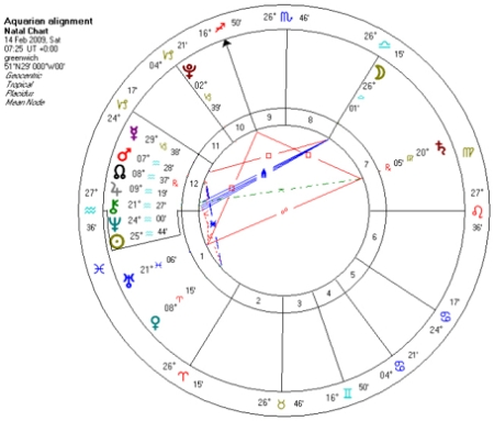 Astrological progressed chart for Valentine's Day 2009
