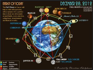 Astrological chart, courtesy Christina Adolphsson, full moon in Cancer December 28th, 2012