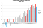 Global warming 1950-2012, with El Niño-La Niña years
