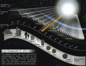 Electromagnetic spectrum: light, sound, music, all one