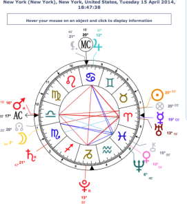 Full Lunar Eclipse chalice chart 4/15/14 inside a Cardinal Grand Cross: cornucopia of Earth Week abundance: we can lose it all