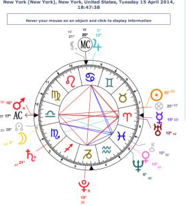 Full Lunar Eclipse chalice chart 4/15/14 inside a Cardinal Grand Cross: cornucopia of Earth Week abundance: we can lose it all