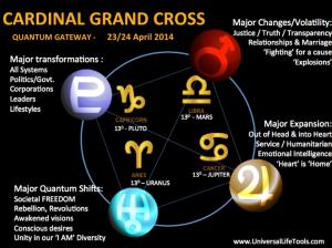 Cardinal Grand Cross:  Uranus Jupiter Pluto Mars at 13º square  change~change~change